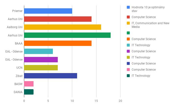Štatistiky prihlášok -Dánsko 2019